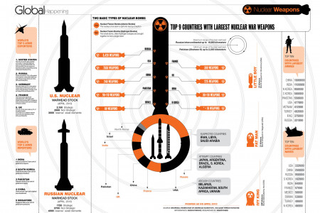 Nuclear Infographic Infographic