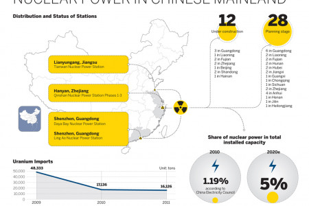 nuclear power in chinese mainland Infographic