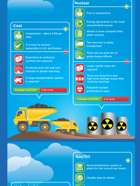 Nuclear vs Renewable Energy Infographic