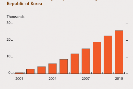 Number of buses using compressed natural gas in the Republic of Korea Infographic