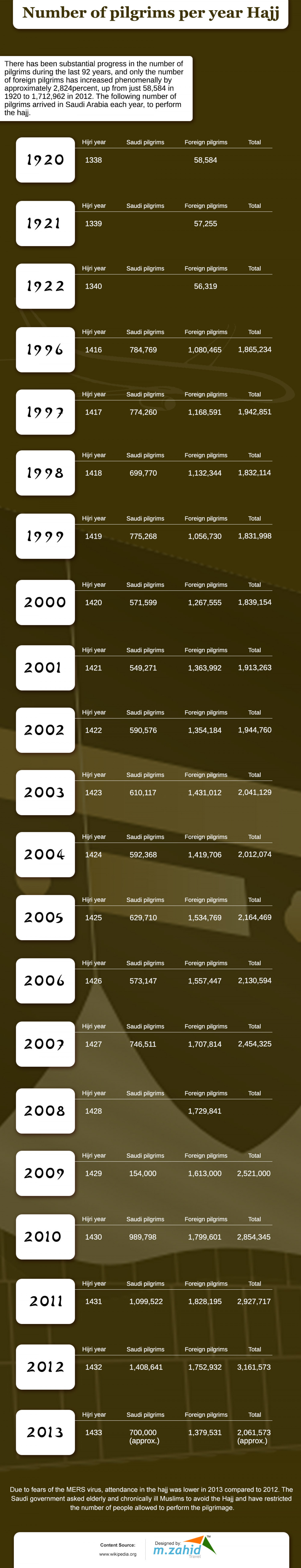 Number of Pilgrims Per Year Hajj Infographic