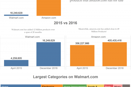 Number of Products sold on Walmart.com Vs Amazon.com  Infographic