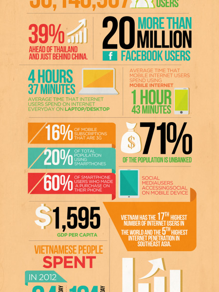 Numbers Every Vietnamese Tech Founder Should Know Infographic