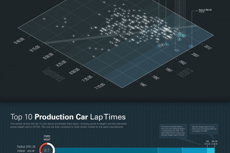 Nurburgring Infographic Infographic