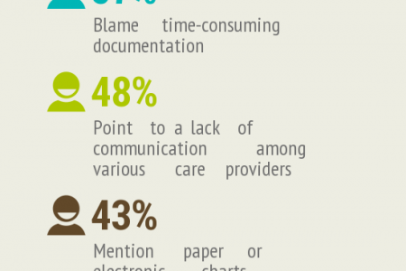 Nurses Report Heavier Workloads, Less Time With Patients Infographic