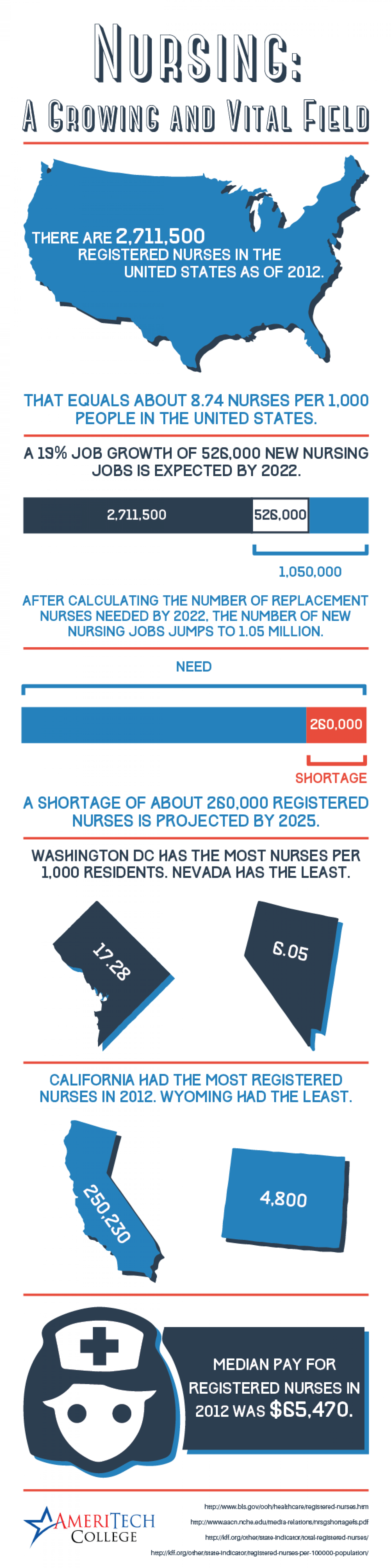Nursing: A Growing and Vital Field Infographic