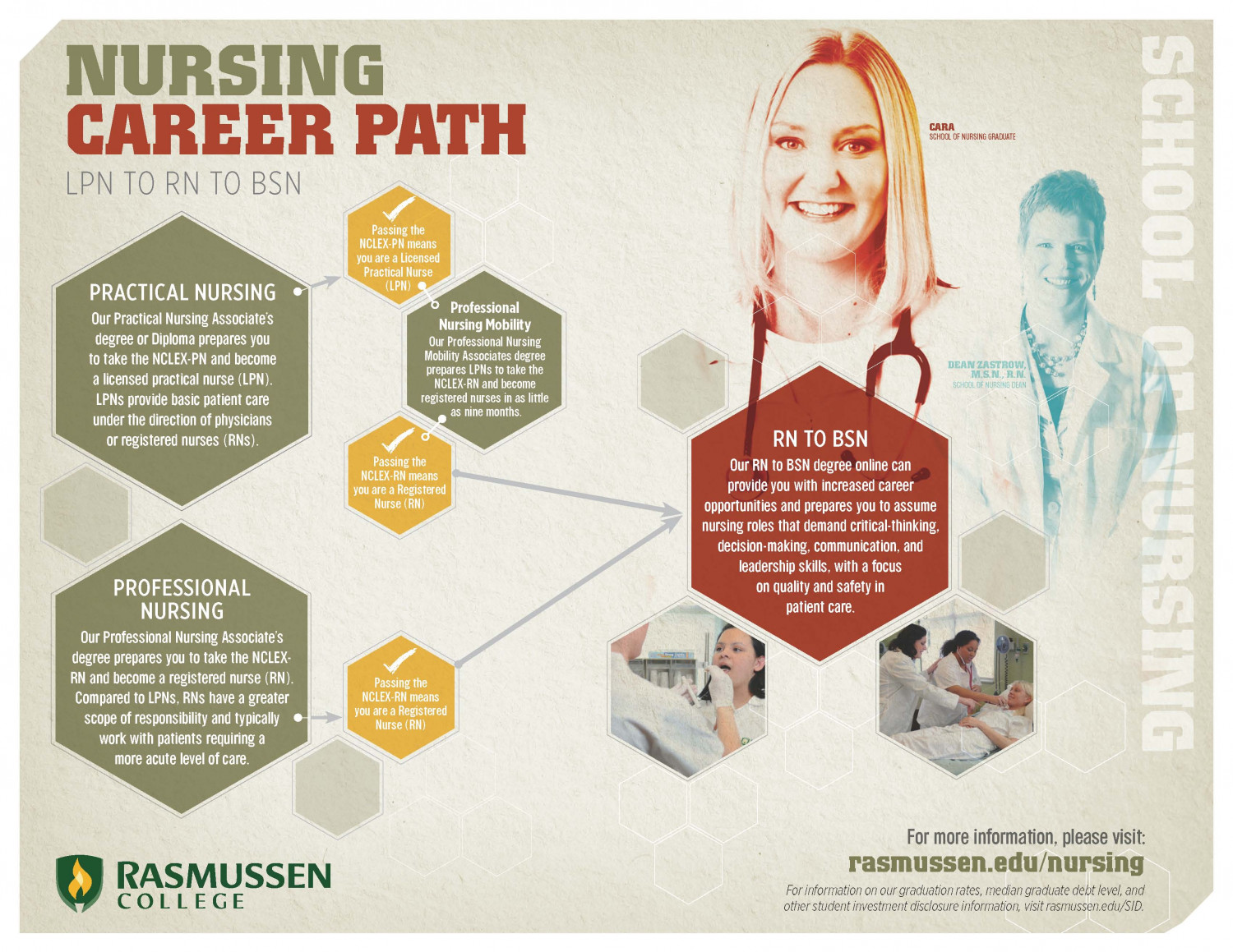 Nursing Career Path Infographic