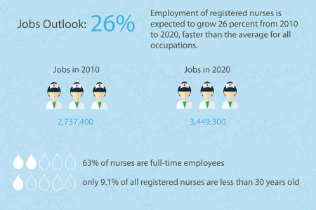 Nursing Careers Infographic Infographic