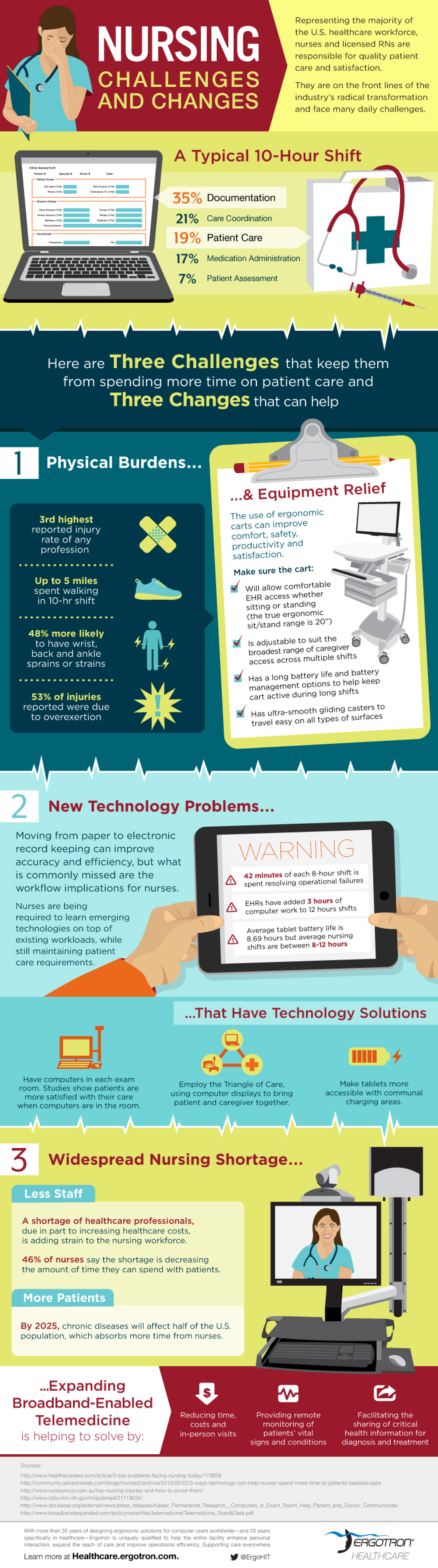 Nursing Challenges and Changes Infographic