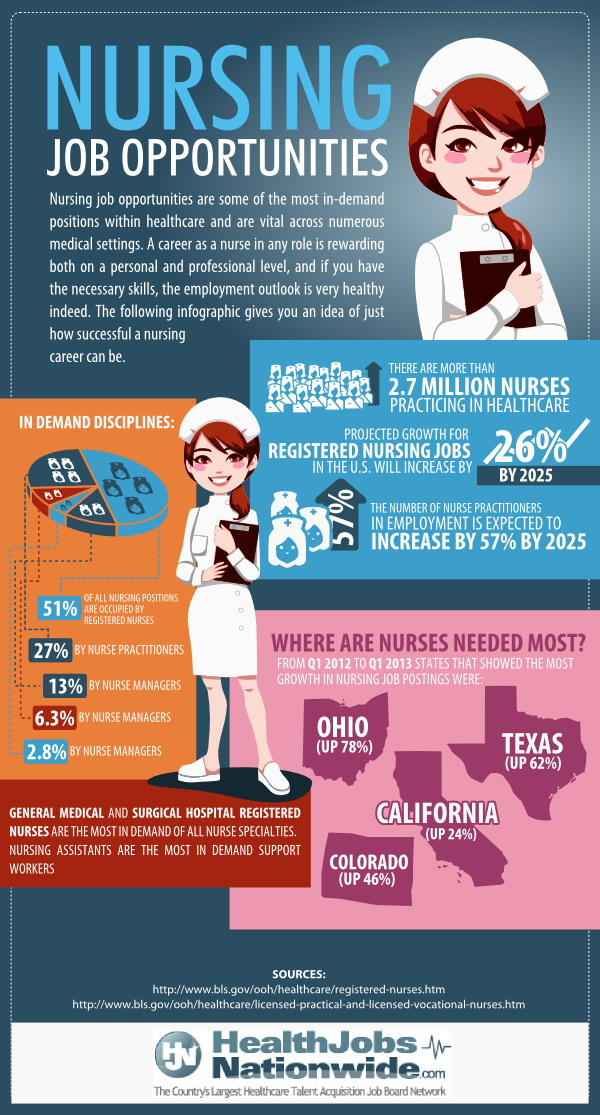 Nursing and medical career research nurisng research editor categories stopboris Images