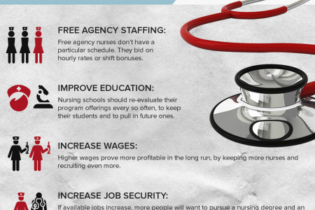 Nursing Shortage Solutions Infographic