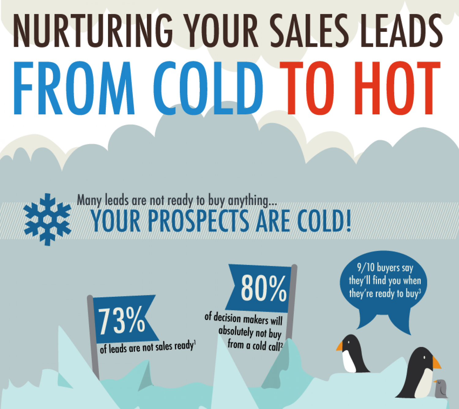 Nurturing Your Sales Leads from Cold to Hot Infographic