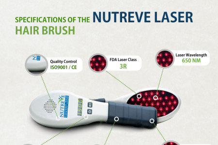 NUTREVE The Optimal Hand-Held Laser Hair Therapy Device Infographic