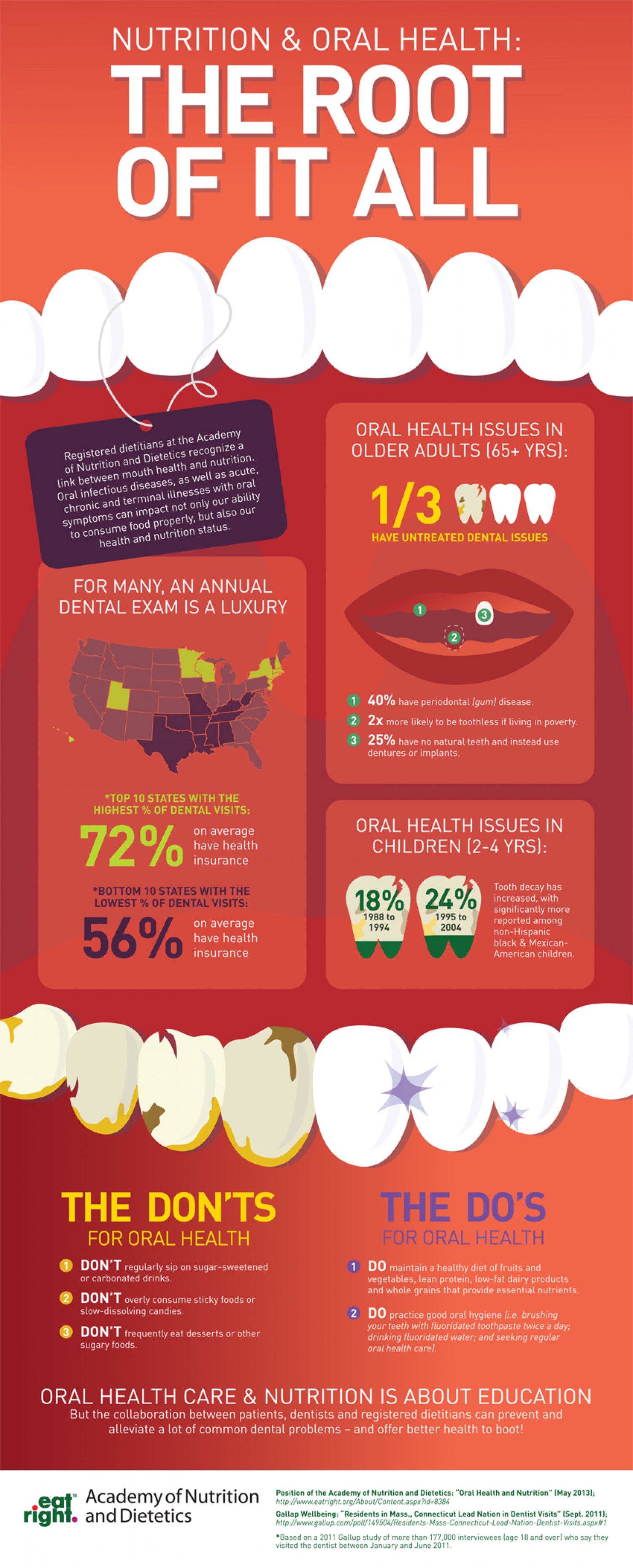 Nutrition & Oral Health: The Root of it All Infographic