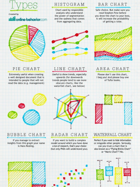 Nuts and Bolts of Chart & Graph Types Infographic