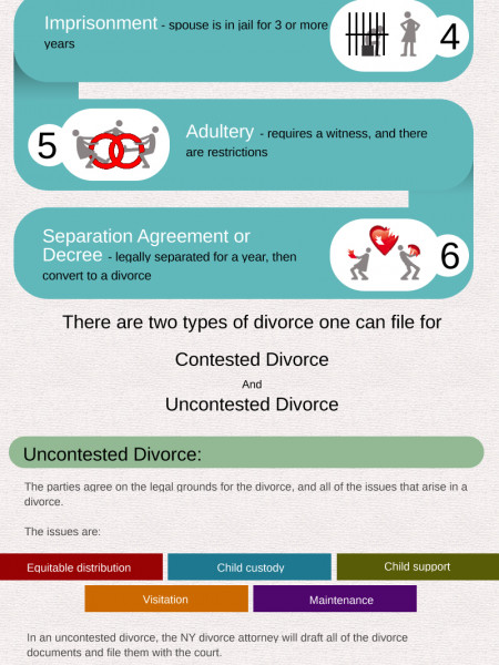 NY DIVORCE Infographic