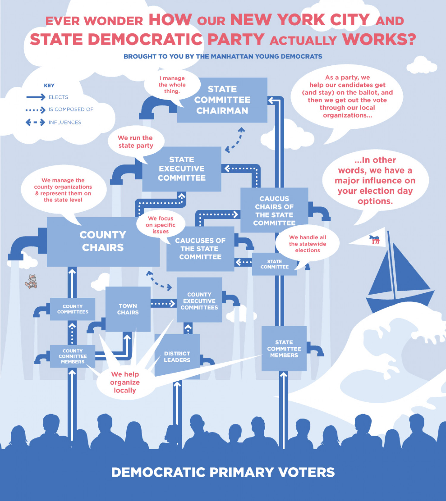 NYC & Democrats Infographic