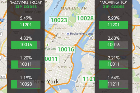 NYC Moving trends by Dumbo Moving Infographic