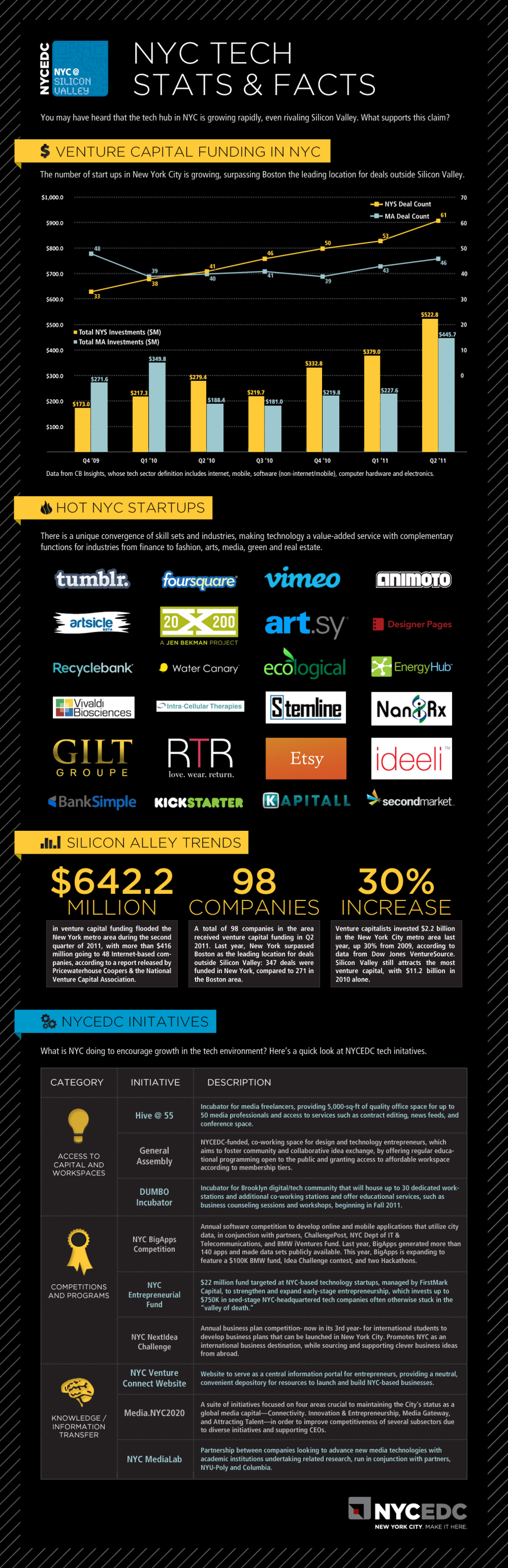 NYC Tech Stats & Facts Infographic