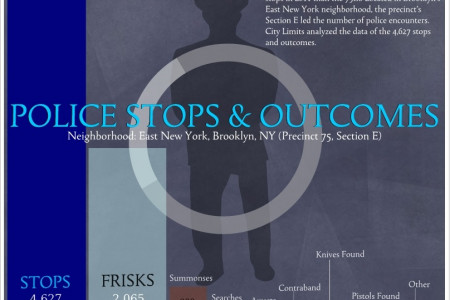 NYPD Stop and Frisk: Police Stop & Outcomes-East New York Infographic