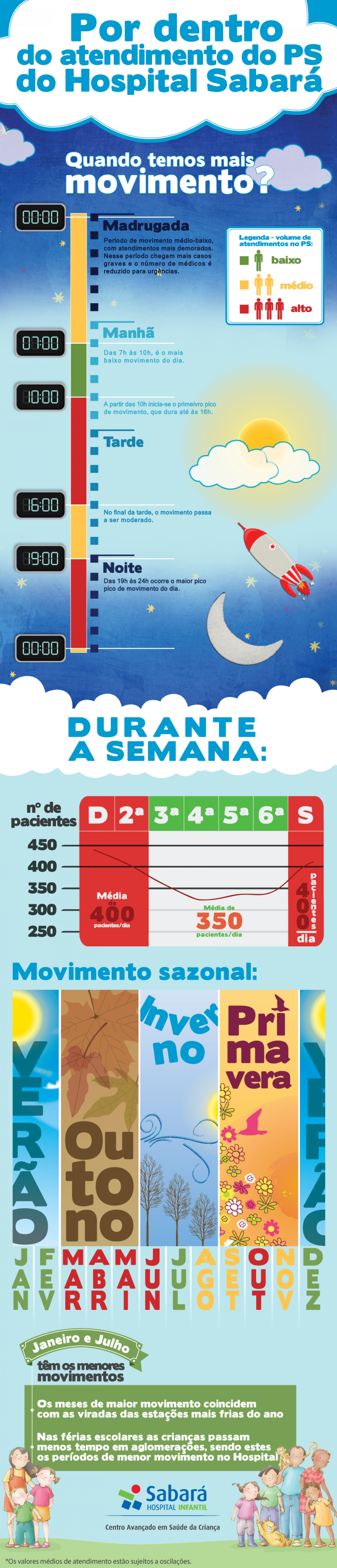 O PS do Hospital Sabará Infographic