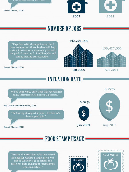 Obama by the Numbers Infographic