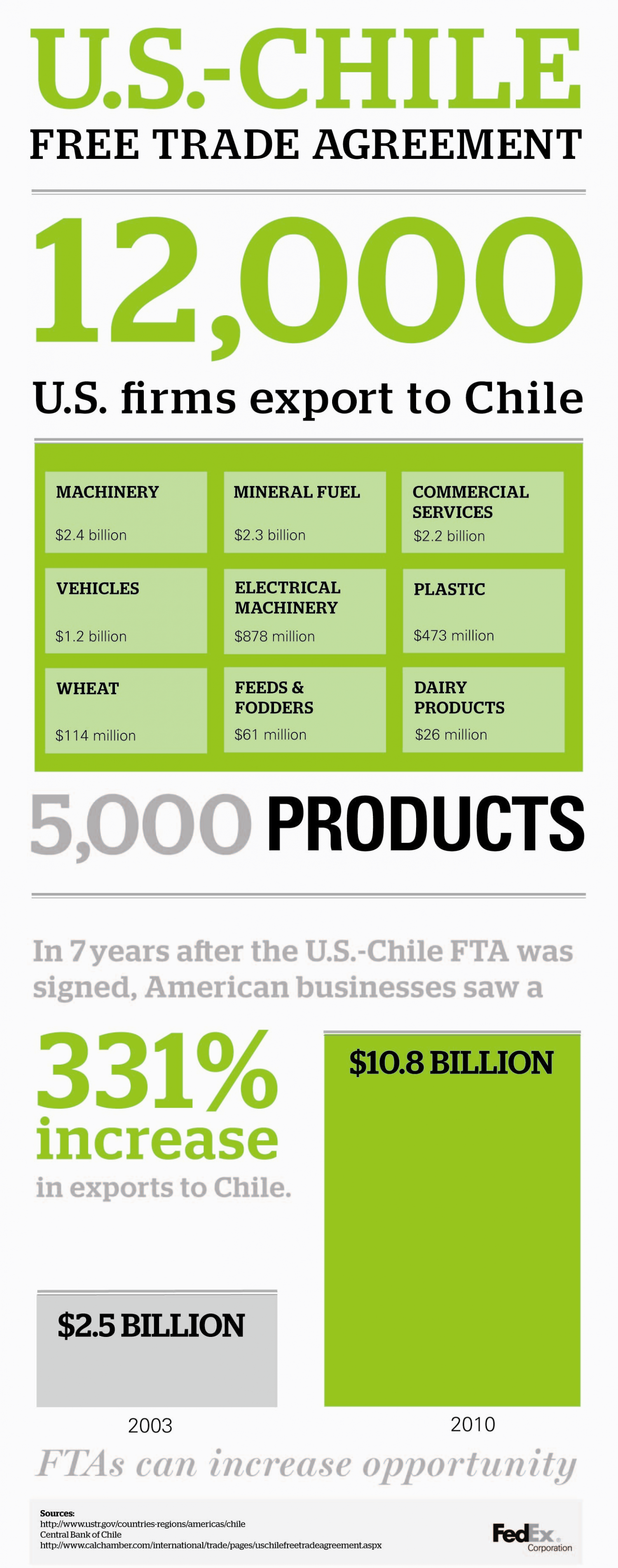 Obama Signs Free Trade Agreements Infographic