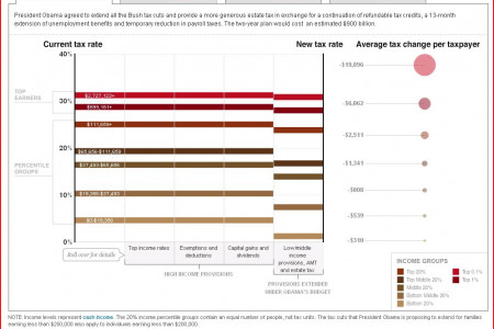 Obama Tax Cuts and Health Plan Cost  Infographic