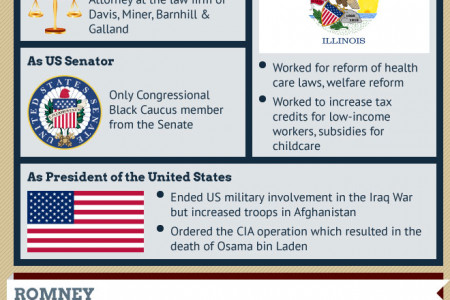 Obama Vs. Romney - US Election Infographic