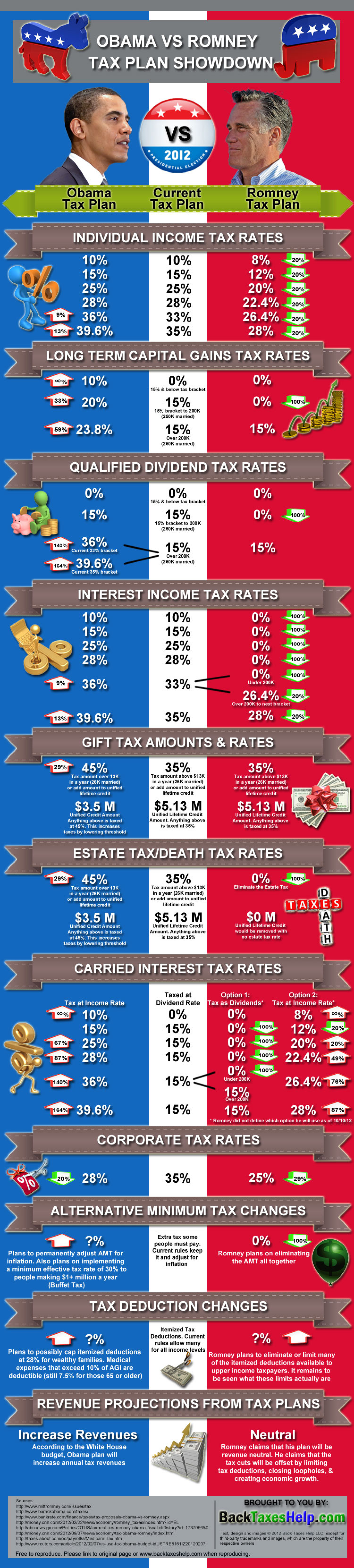 Obama vs. Romney Tax Plan Showdown Infographic
