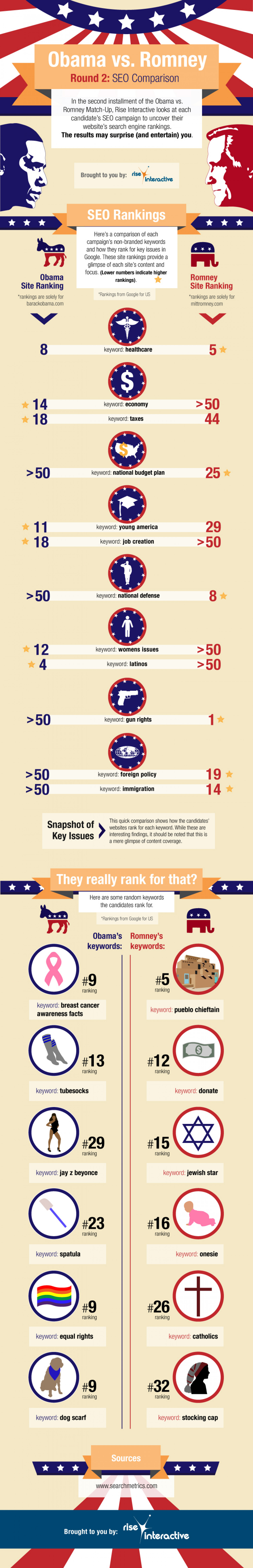 Obama vs. Romney: They really rank for that? Infographic