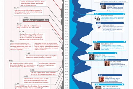 Obamacare: A detailed look at milestones and social media conversations Infographic