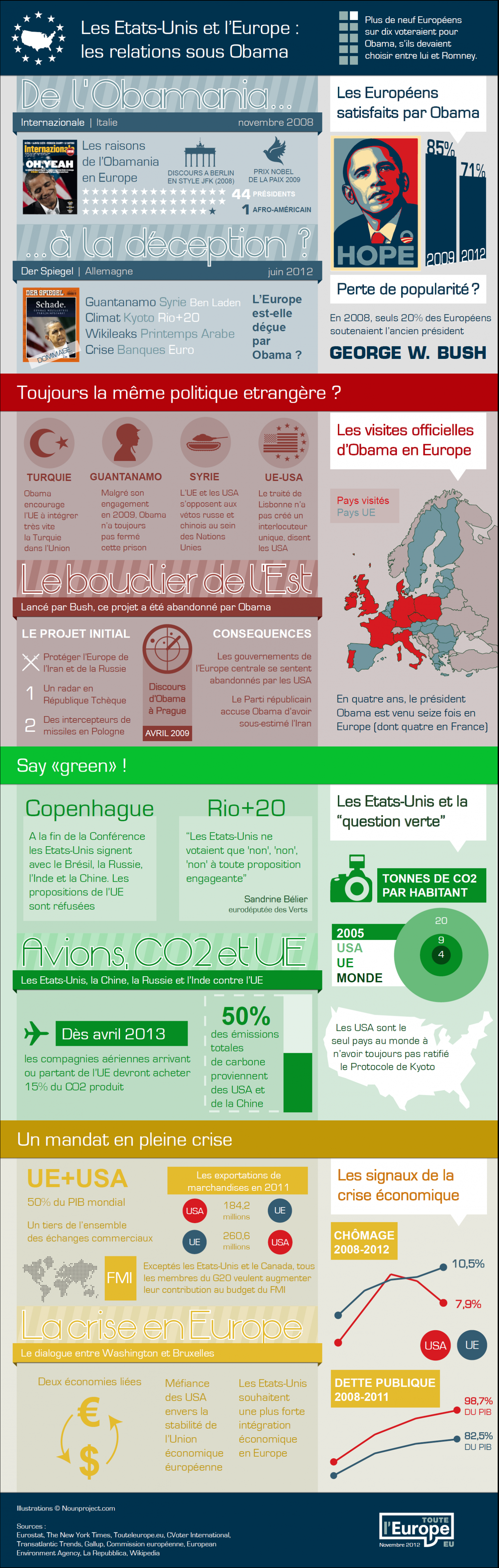 Obama-Europe relations Infographic
