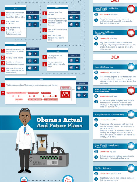 Obama's Economic Plan Infographic