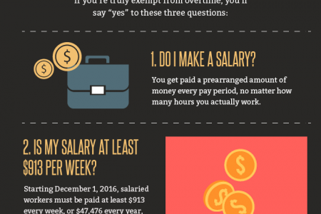 Obama's New Overtime Rule: Running The Numbers  Infographic