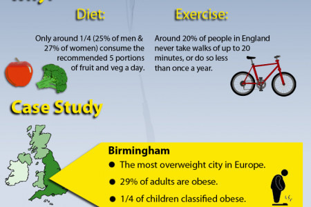 Obesity in England Infographic
