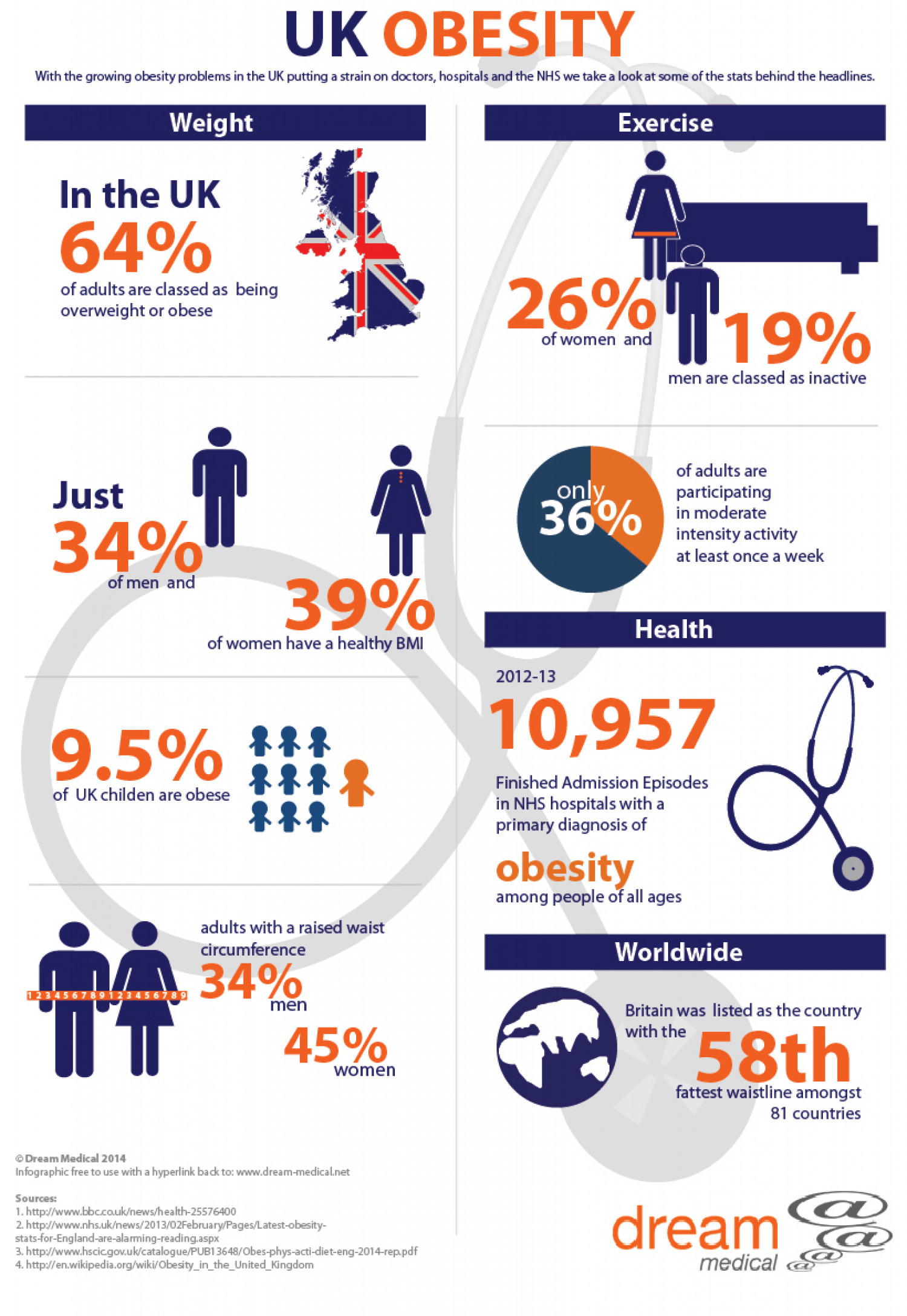 UK Obesity Infographic