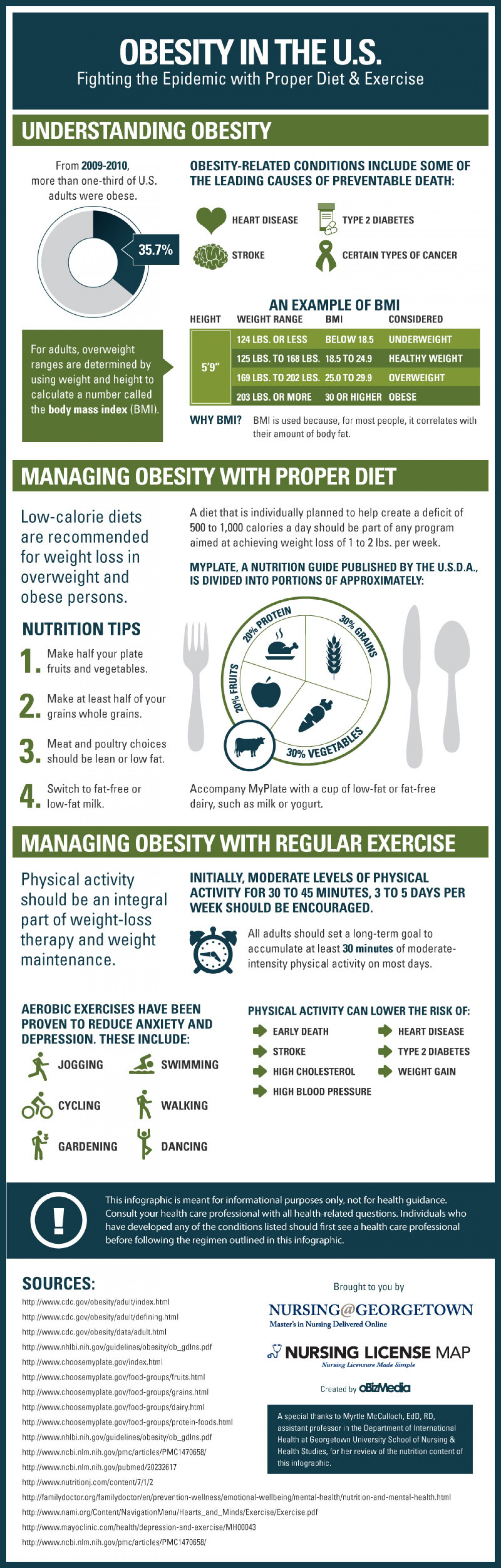 Obesity In The U.S.: Fighting The Epidemic With Proper Diet & Exercise Infographic