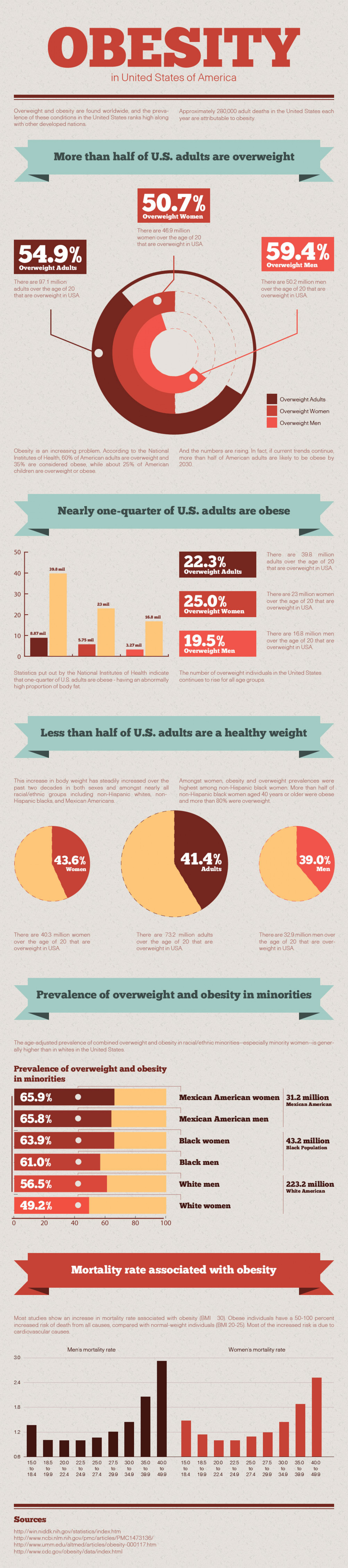 Obesity in US Infographic