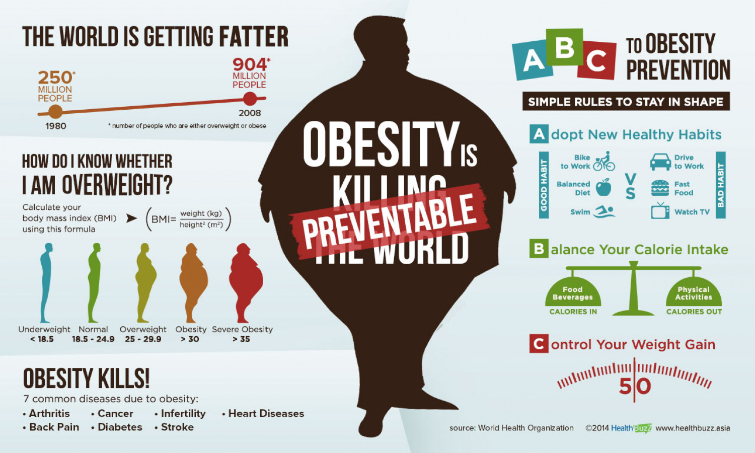 ABC to Obesity Prevention | Visual.ly A Common Man Poster