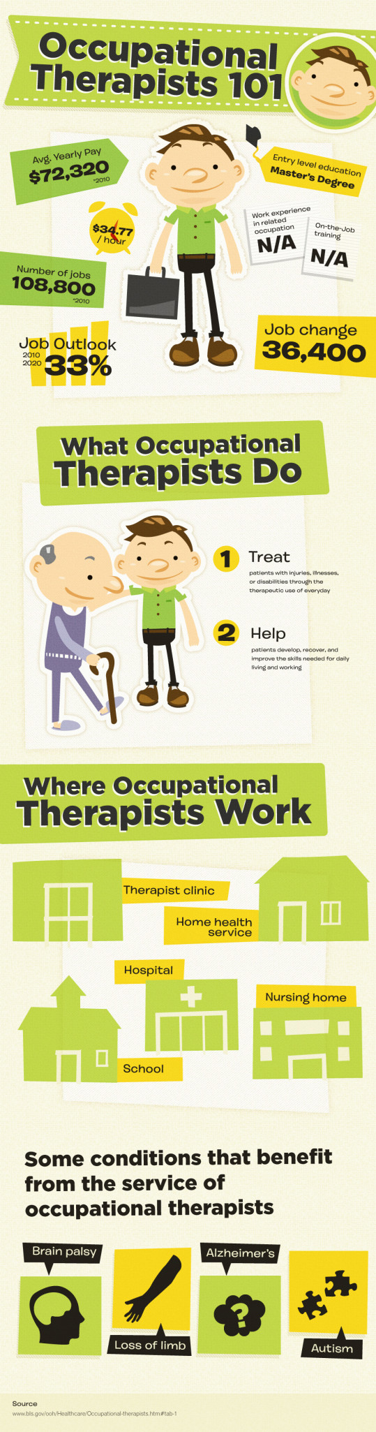 Occupational Therapists 101