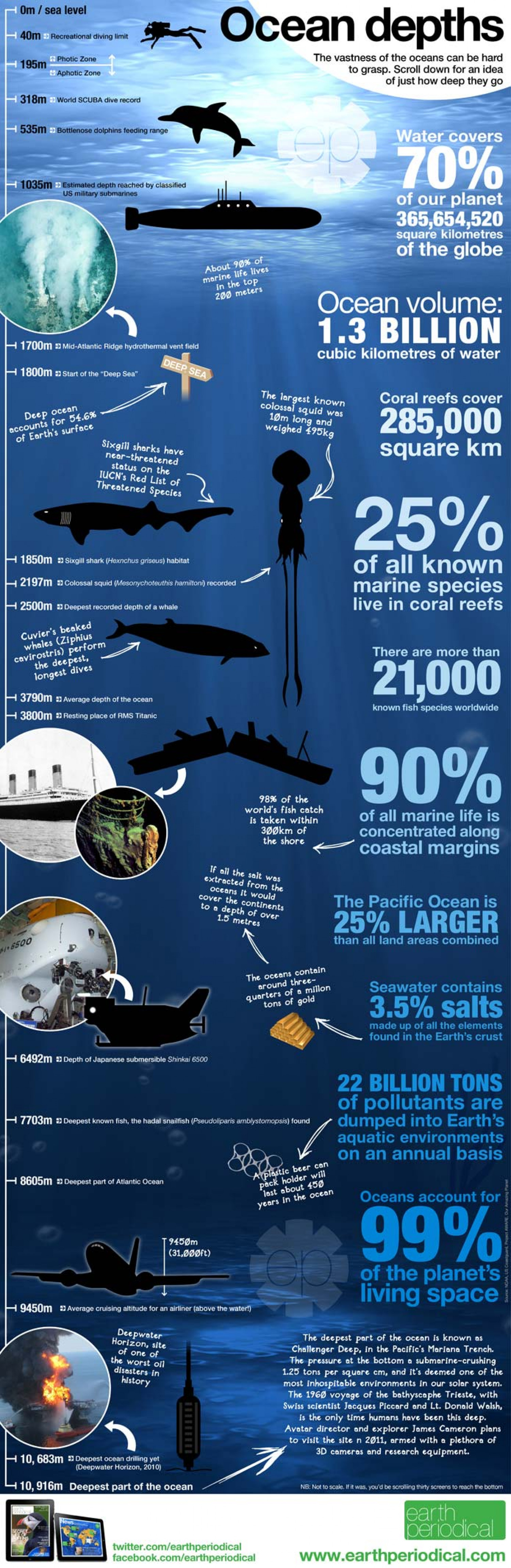 Ocean depths Infographic
