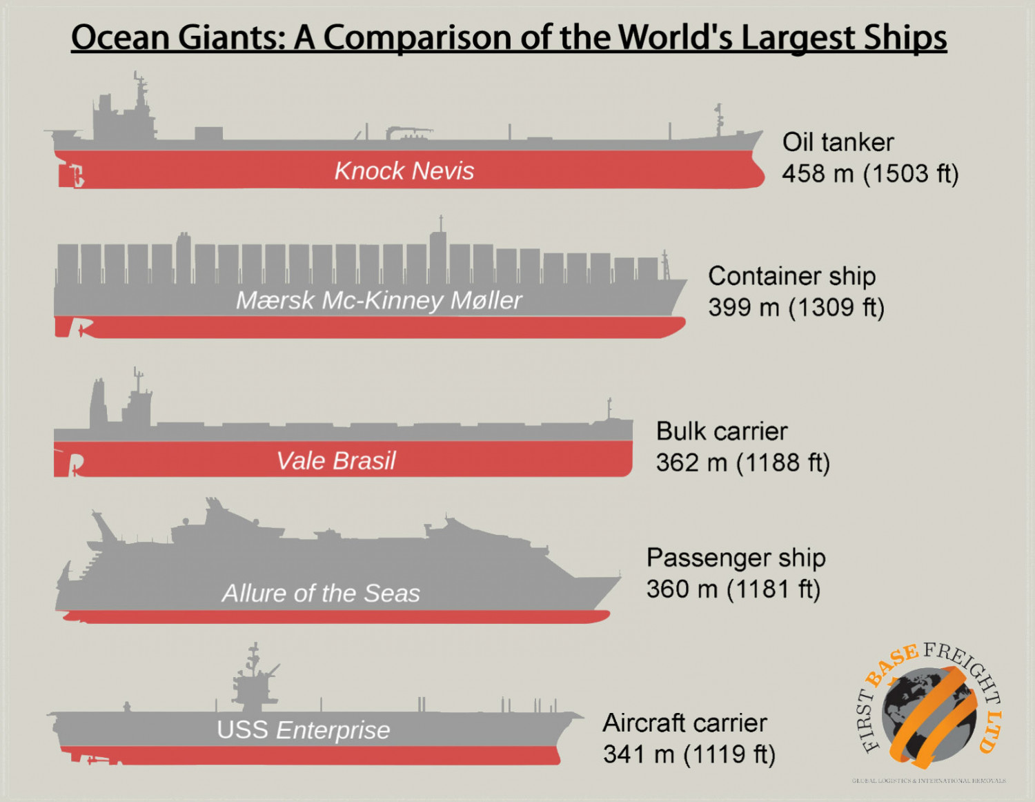 Ocean Giants: A Comparison of the World's Largest Ships Infographic