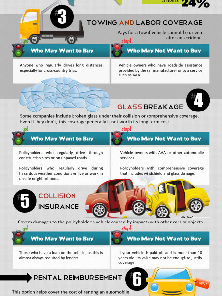 9 Tips To Avoid Paying Optional Coverage Expenses Infographic