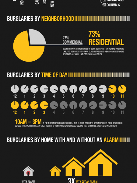 Odds of Burglary in America Infographic