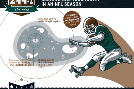 Odds of Making it to the NFL Infographic