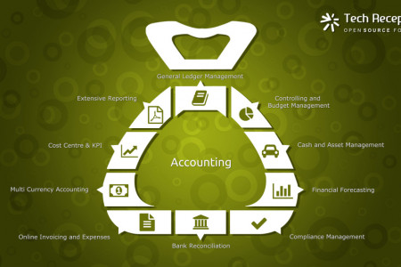 Odoo ERP Accounting System -Tech Receptives Infographic