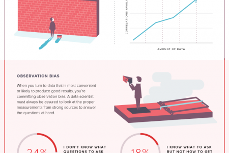 Of Bias and Men Infographic