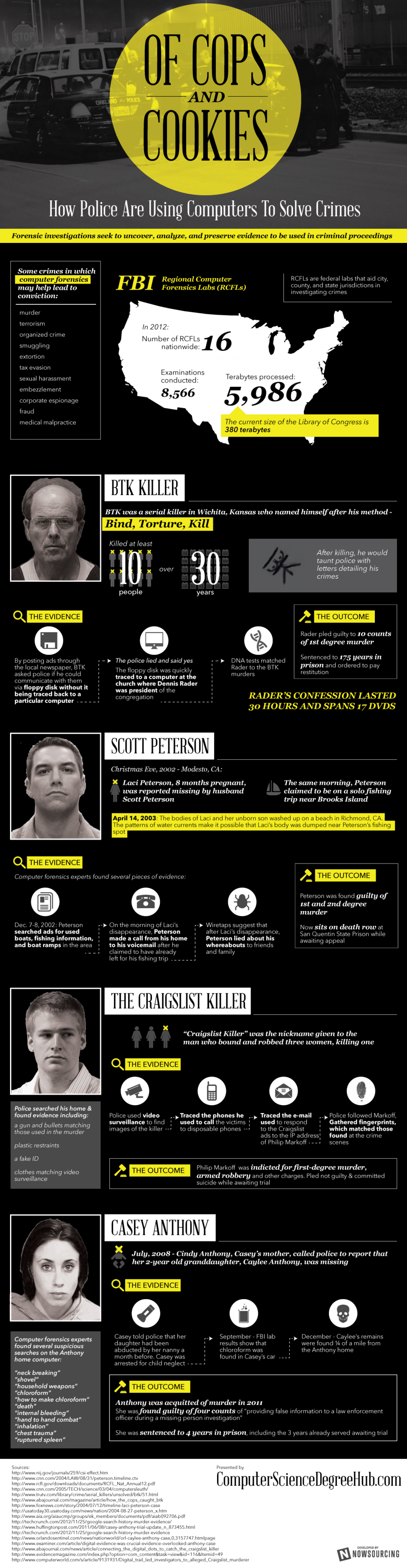 Of Cops and Cookies Infographic