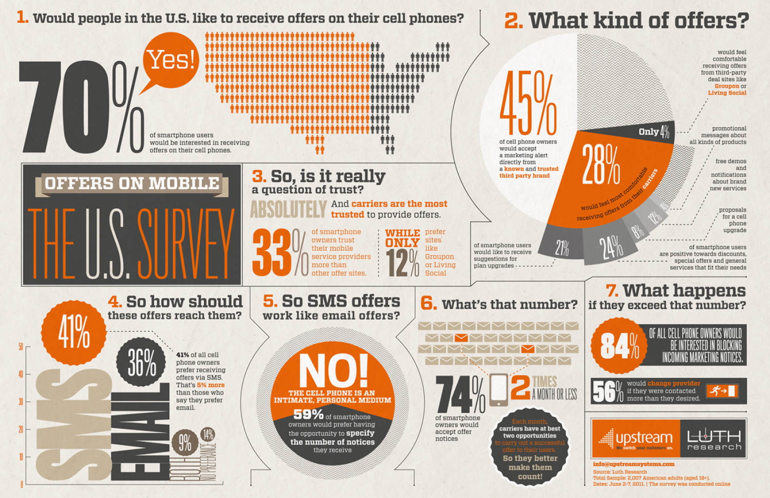 Offers on Mobile: The U.S. Survey Infographic